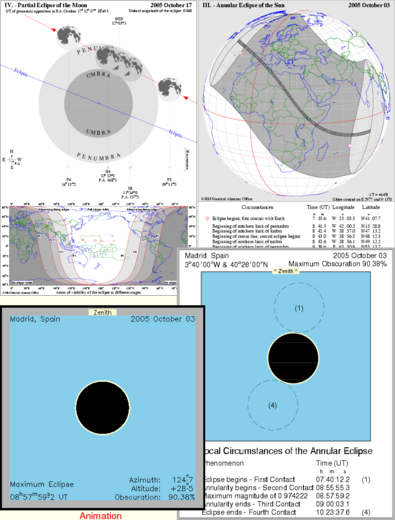 Montage of data available from Eclipses Online